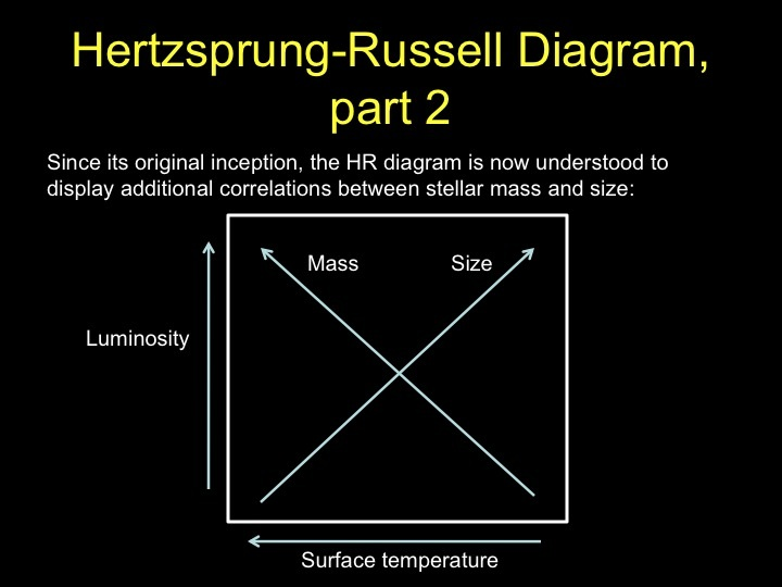 clear hr diagram a 3d hertzsprung russell diagram mainstream graviton s polaris hr diagram